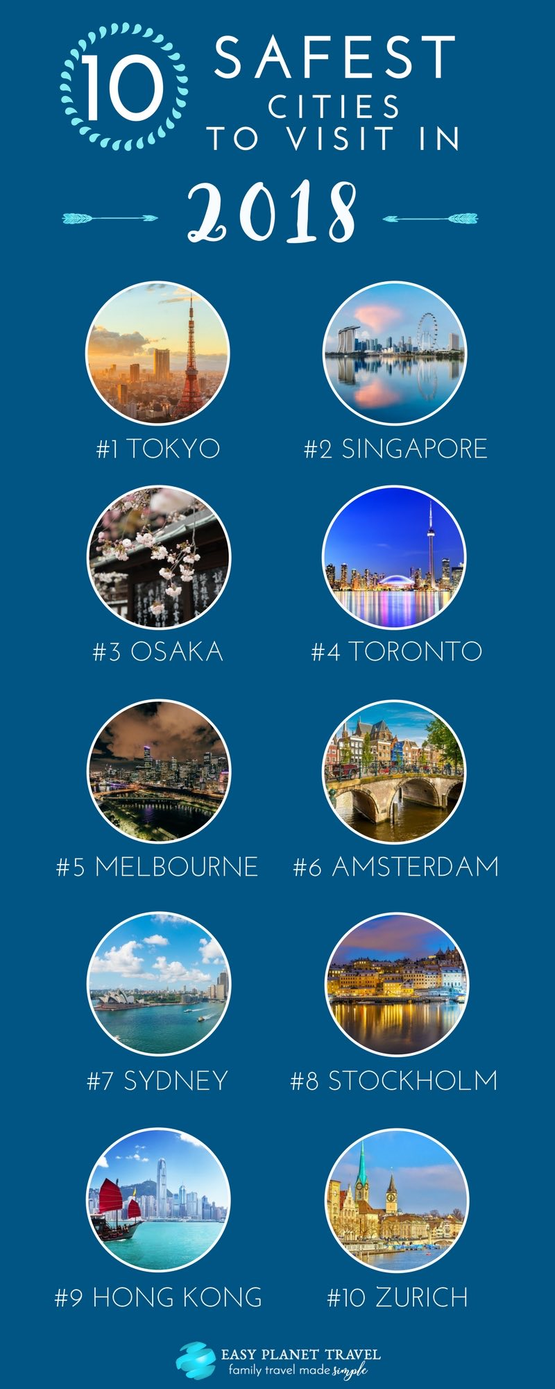 World's 10 Safest Cities to Visit in 2018 Infographic
