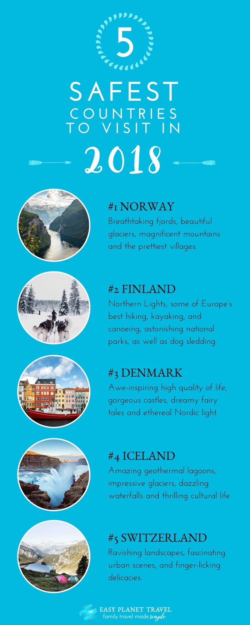 World's 5 Safest Countries to Visit in 2018