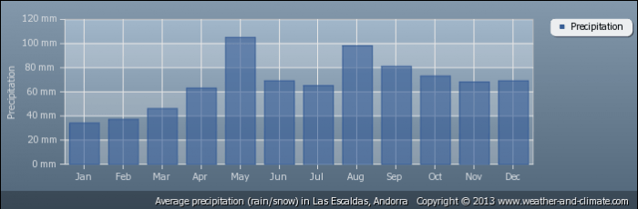 ANDORRA average-rainfall-andorra-las-escaldas
