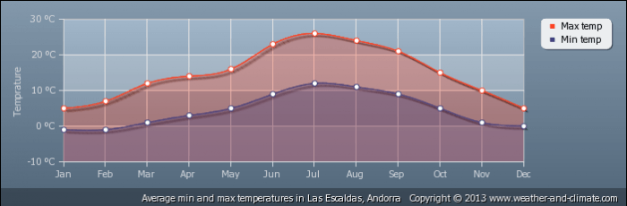 ANDORRA average-temperature-andorra-las-escaldas