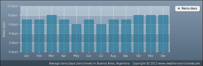 ARGENTINA average-raindays-argentina-buenos-aires