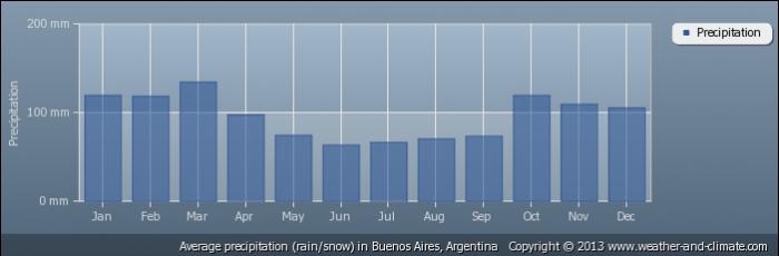 ARGENTINA average-rainfall-argentina-buenos-aires