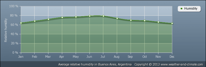 ARGENTINA average-relative-humidity-argentina-buenos-aires