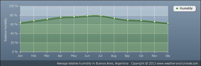 ARGENTINA average-relative-humidity-argentina-buenos-aires