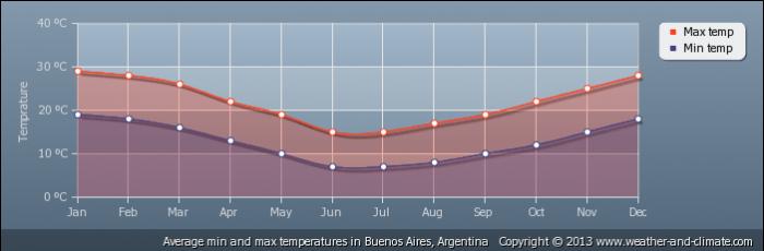 ARGENTINA average-temperature-argentina-buenos-aires