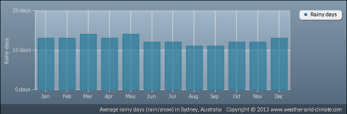 AUSTRALIA average-raindays-australia-sydney
