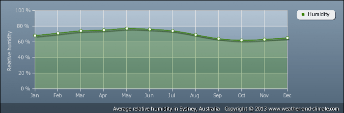 AUSTRALIA average-relative-humidity-australia-sydney