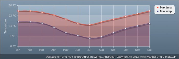 AUSTRALIA average-temperature-australia-sydney