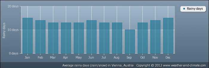 AUSTRIA average-raindays-austria-vienna