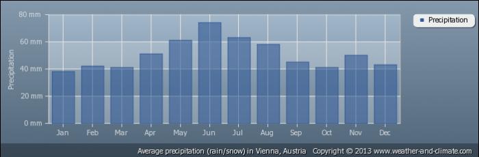 AUSTRIA average-rainfall-austria-vienna