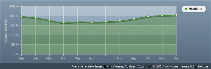 AUSTRIA average-relative-humidity-austria-vienna