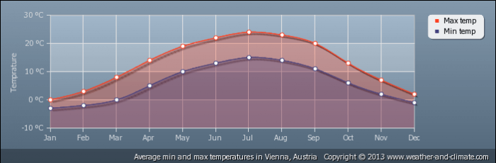 AUSTRIA average-temperature-austria-vienna