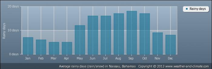 BAHAMAS average-raindays-bahamas-nassau
