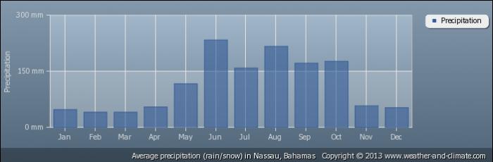 BAHAMAS average-rainfall-bahamas-nassau