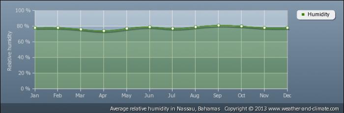 BAHAMAS average-relative-humidity-bahamas-nassau