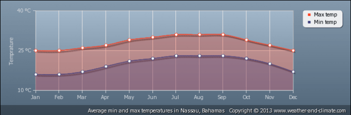 BAHAMAS average-temperature-bahamas-nassau
