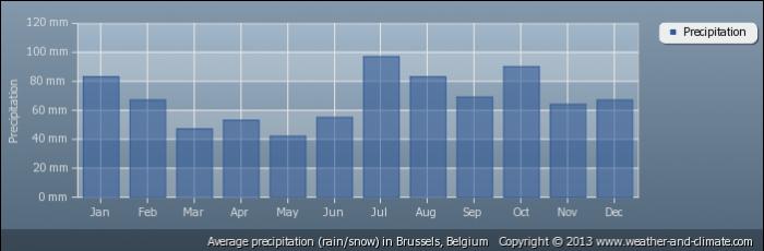 BELGIUM average-rainfall-belgium-brussels