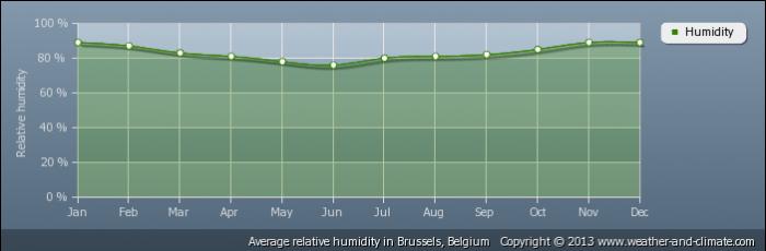 BELGIUM average-relative-humidity-belgium-brussels