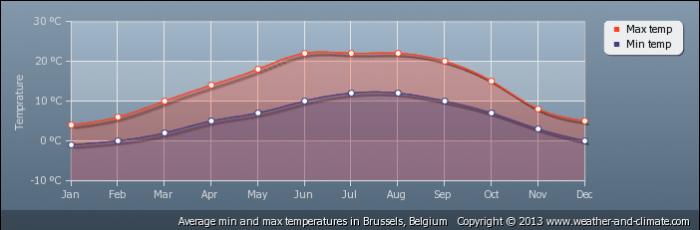 BELGIUM average-temperature-belgium-brussels