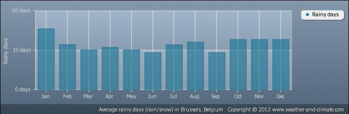 BELGIUM raindays-belgium-brussels