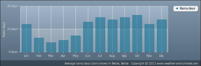 BELIZE average-raindays-belize-belize