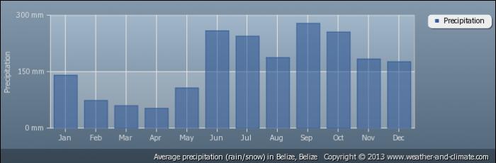 BELIZE average-rainfall-belize-belize