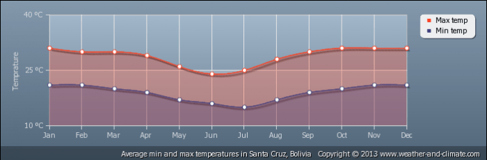 BOLIVIA average-temperature-bolivia-santa-cruz