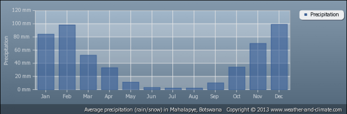 BOTSWANA average-rainfall-botswana-mahalapye