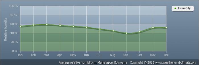 BOTSWANA average-relative-humidity-botswana-mahalapye