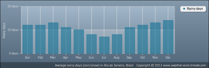 BRAZIL average-raindays-brazil-rio-de-janeiro