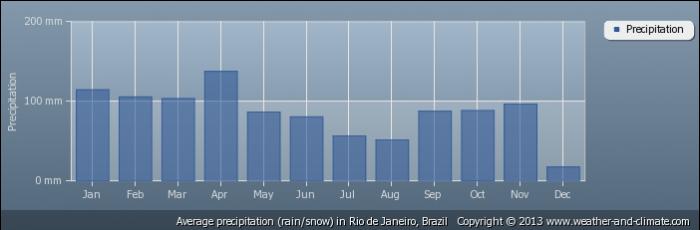 BRAZIL average-rainfall-brazil-rio-de-janeiro