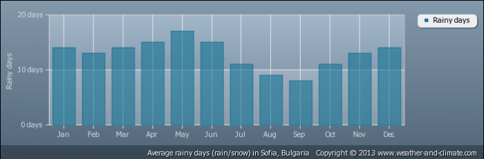 BULGARIA average-raindays-bulgaria-sofia