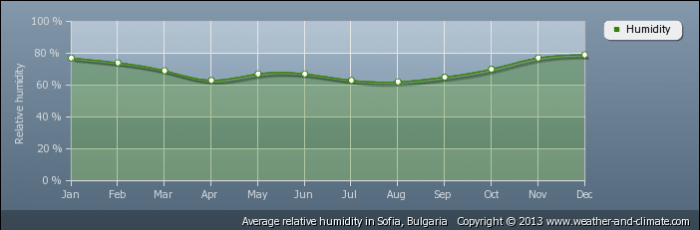 BULGARIA average-relative-humidity-bulgaria-sofia