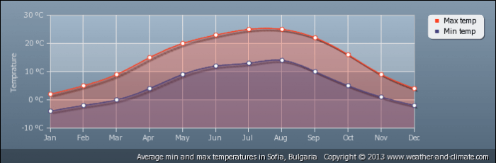 BULGARIA average-temperature-bulgaria-sofia