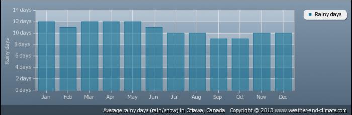 CANADA average-raindays-canada-ottawa
