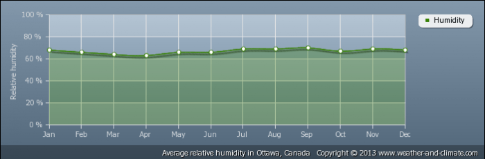 CANADA average-relative-humidity-canada-ottawa