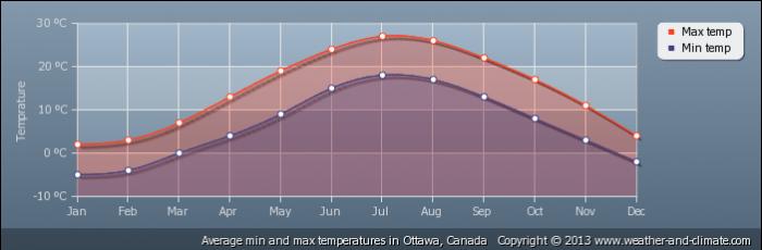 CANADA average-temperature-canada-ottawa