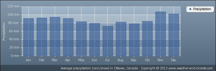 CANADA rainfall-canada-ottawa