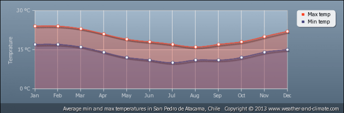 CHILE average-temperature-chile-san-pedro-de-atacama