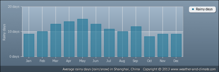 CHINA average-raindays-china-shanghai
