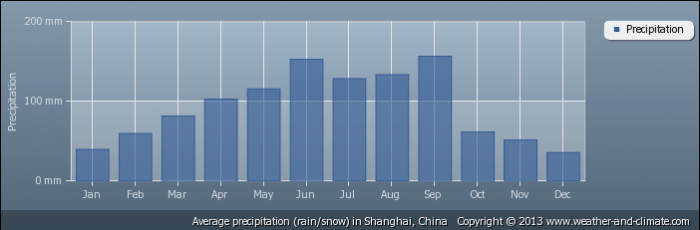 CHINA average-rainfall-china-shanghai
