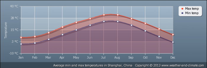 CHINA average-temperature-china-shanghai