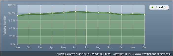CHINA relative-humidity-china-shanghai