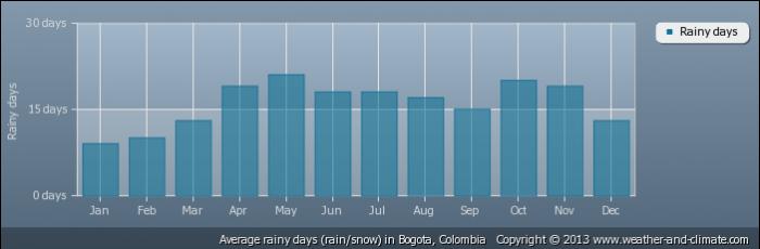 COLOMBIA average-raindays-colombia-bogota