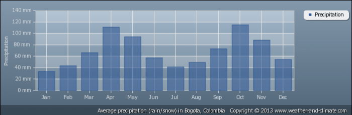 COLOMBIA average-rainfall-colombia-bogota