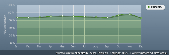 COLOMBIA average-relative-humidity-colombia-bogota