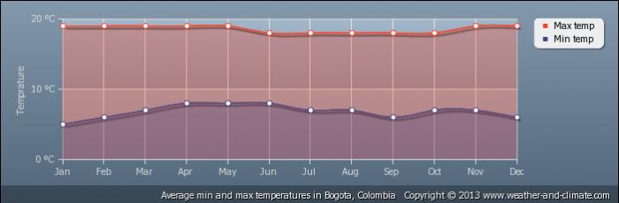 COLOMBIA average-temperature-colombia-bogota