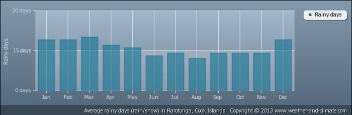 COOK ISLANDS average-raindays-cook-islands-rarotonga