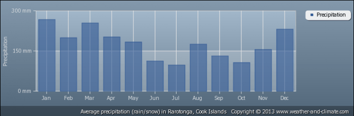 COOK ISLANDS average-rainfall-cook-islands-rarotonga