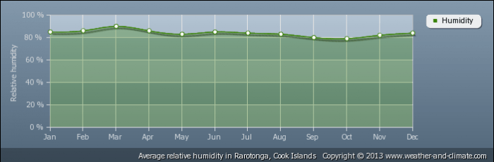 COOK ISLANDS average-relative-humidity-cook-islands-rarotonga